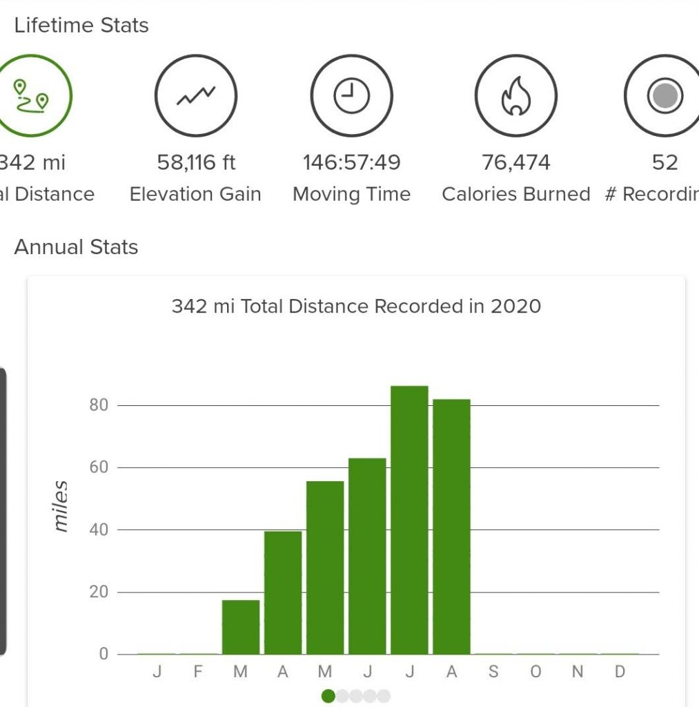The stats from my Alltrails app about the amount of hikes I have done.